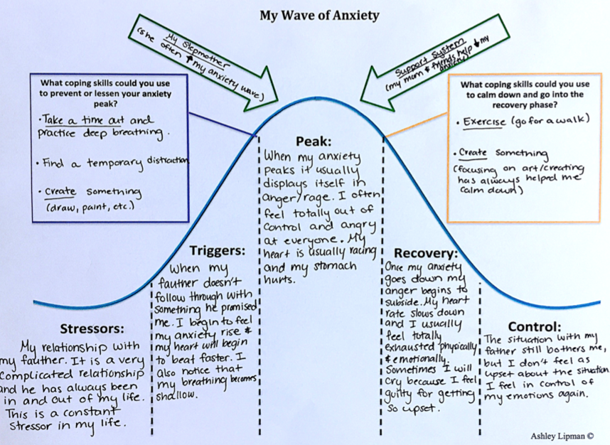Riding The Wave Of Anxiety on Grief Worksheet